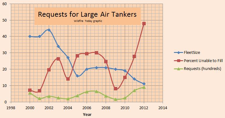 Requests for large air tankers