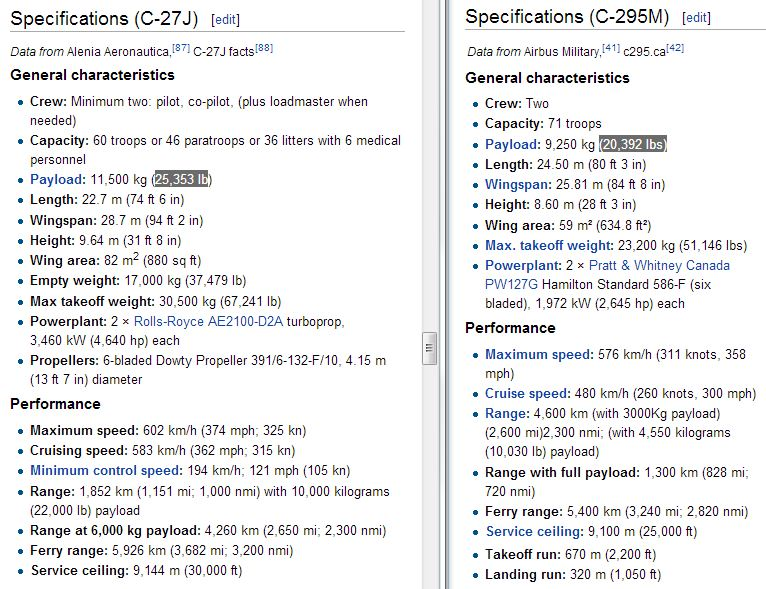 Comparison, C-27J and C295