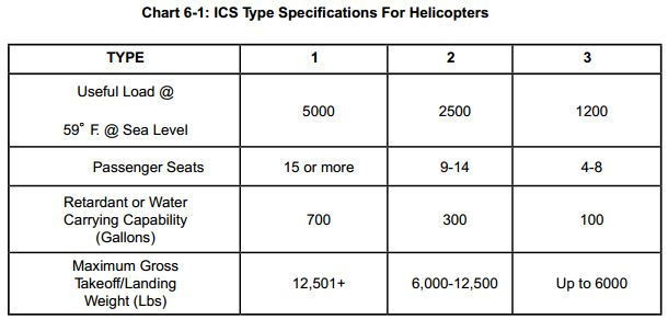 ICS helicopter specifications