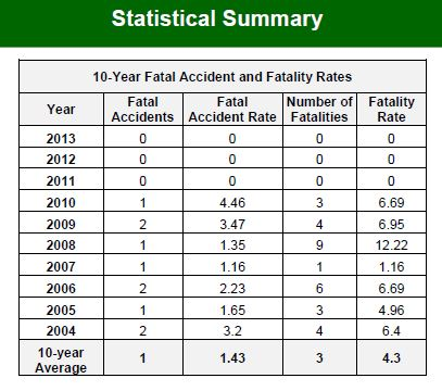 USFS Aircraft accident statistical summary
