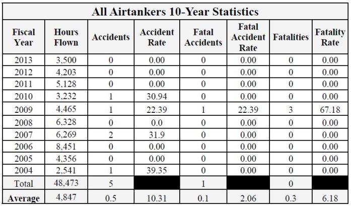 USFS air tanker accidents 10-yr stats