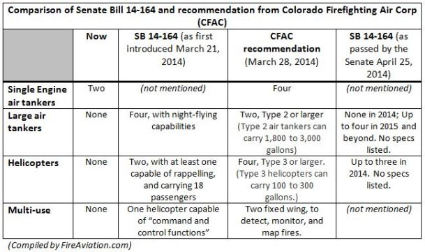 Colorado SB14-164, April 25, 2014