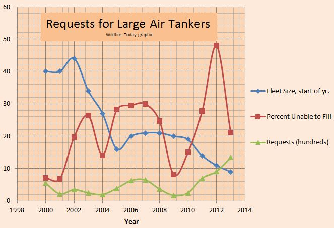 Air tanker unable to fill requests (UTF)