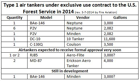 Air tankers available in 2014