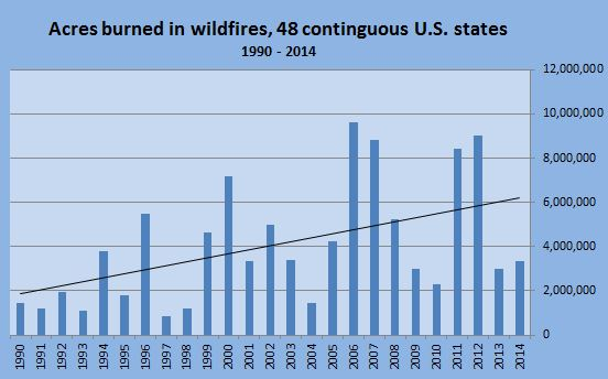 Acres burned in wildfires