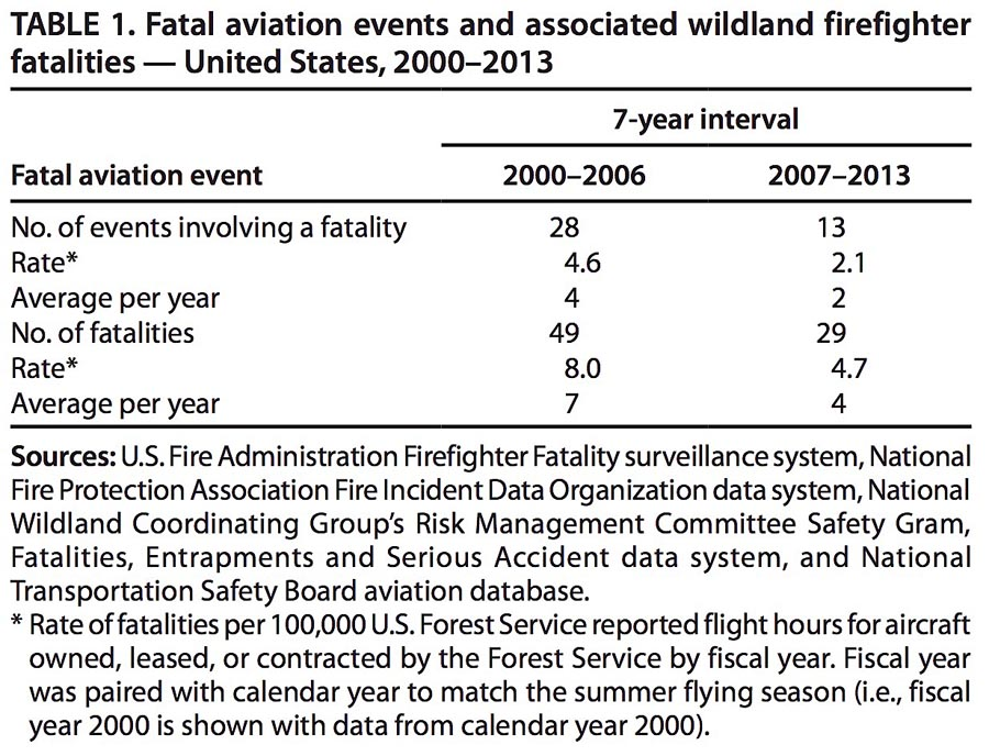 Aviation Fatalities wildland fire
