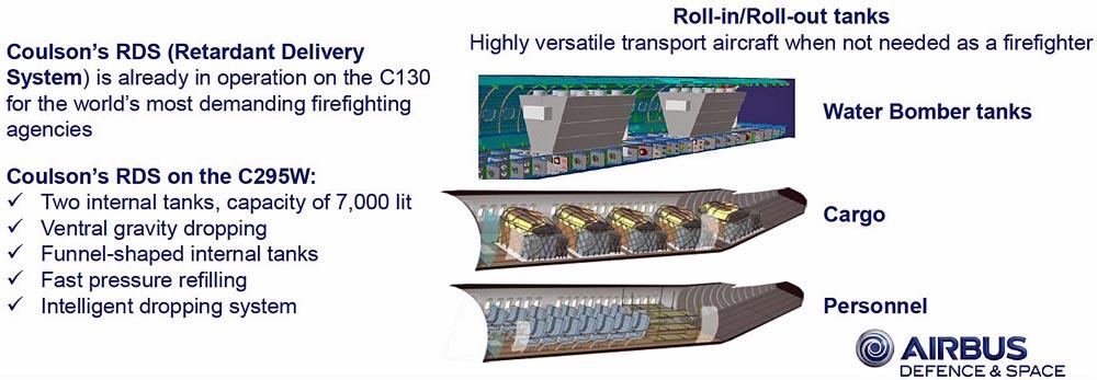 C295W Airbus graphic