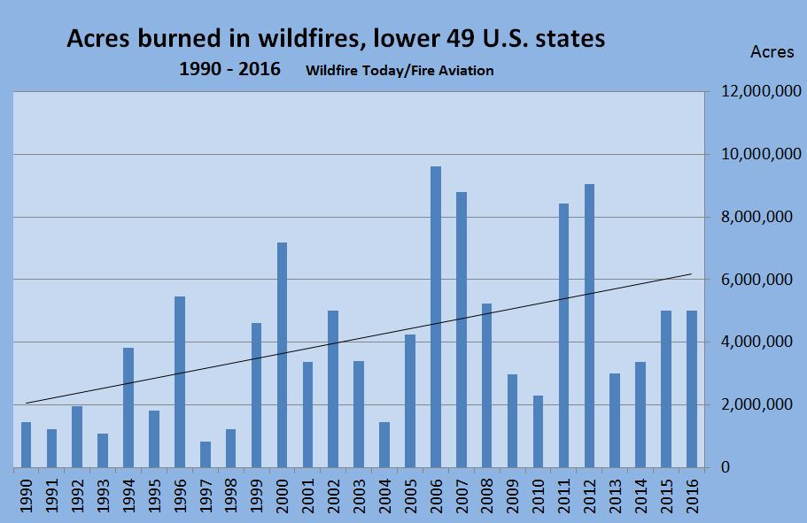 wildfire acres per year