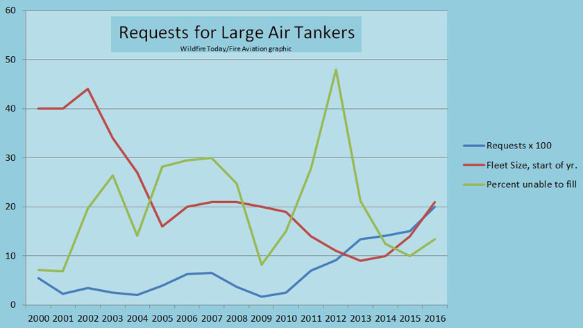 Air tanker unable to fill chart wildfire