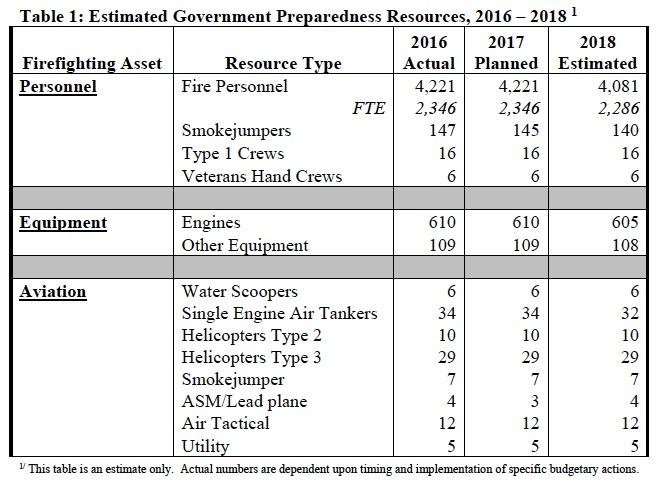 Department of the Interior Fire Preparedness funding FY 2018
