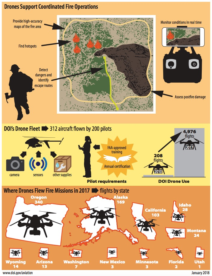 Department of Interior UAS drone graphic