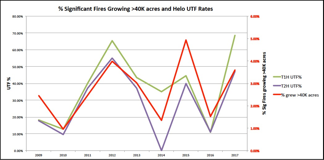 wildfire helicopter request data