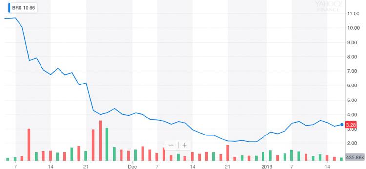 Bristow stock price