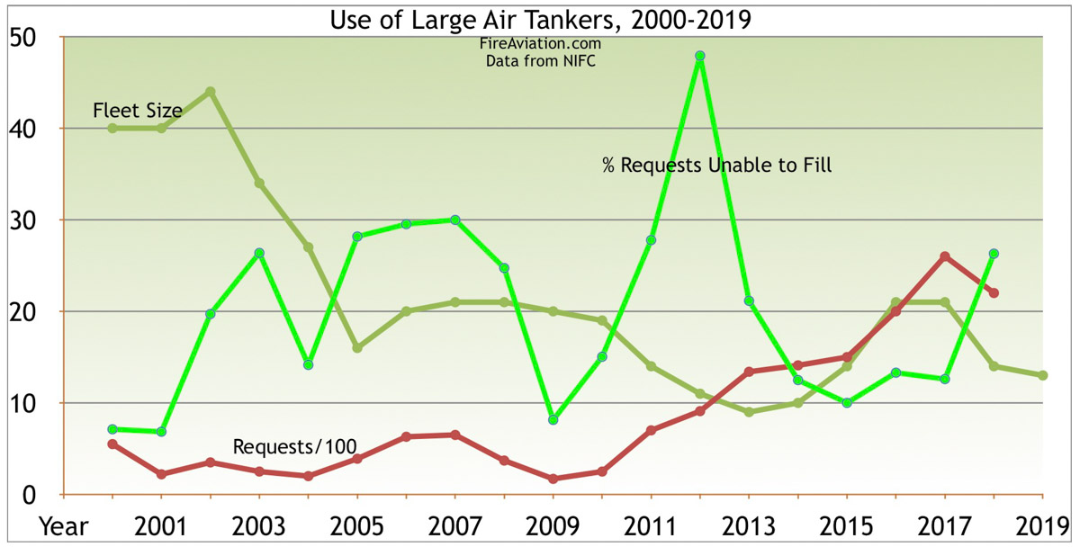 firefighting air tanker use statistics unable to fill requests