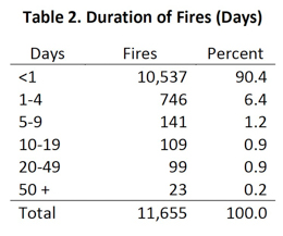 Duration Of Fires air tankers