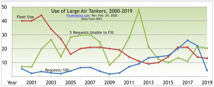Usage of large air tankers, 2000-2019