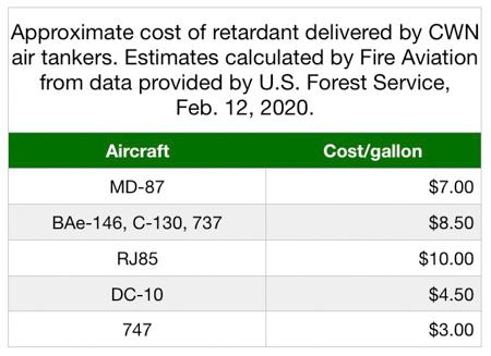 Retardant Cost Delivered Gallon CWN