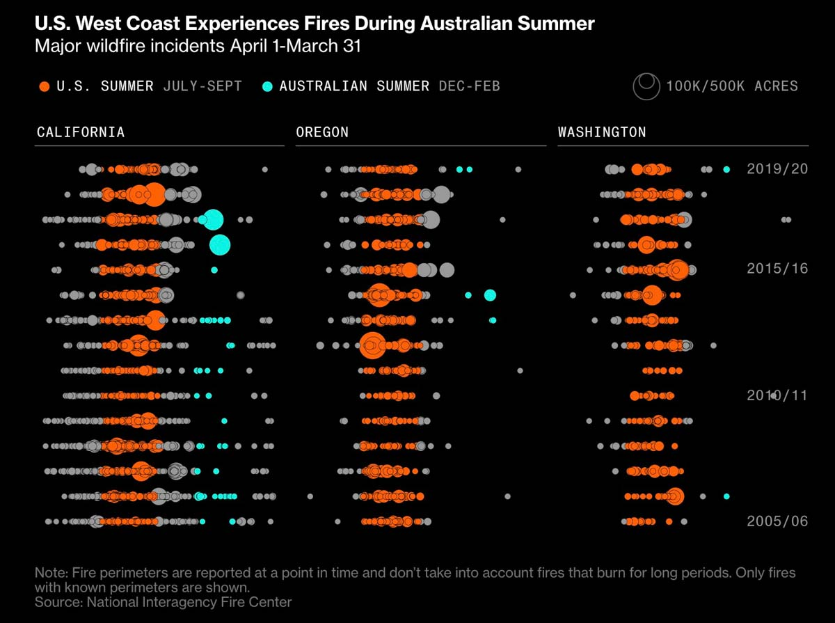 Bloomberg graphic fires wildfires air tankers Australia