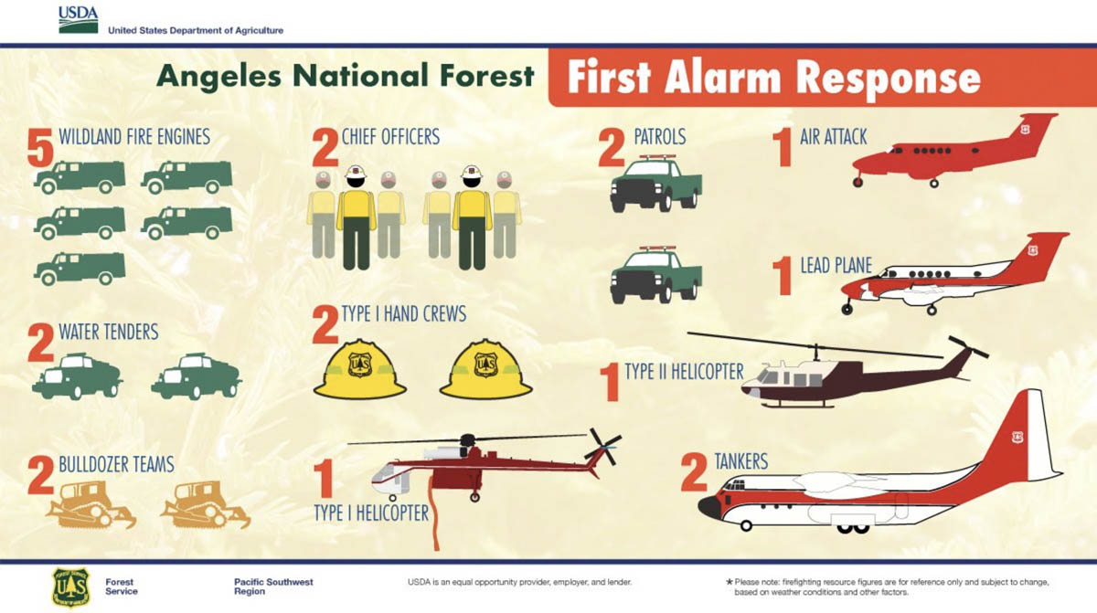 Angeles National Forest, first alarm response wildfire