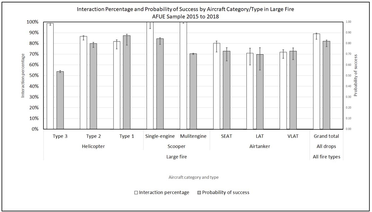 Aerial Firefighting Use and Effectiveness study report