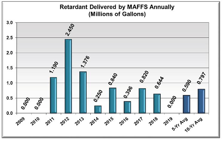 MAFFS 2009-2019 gallons per year