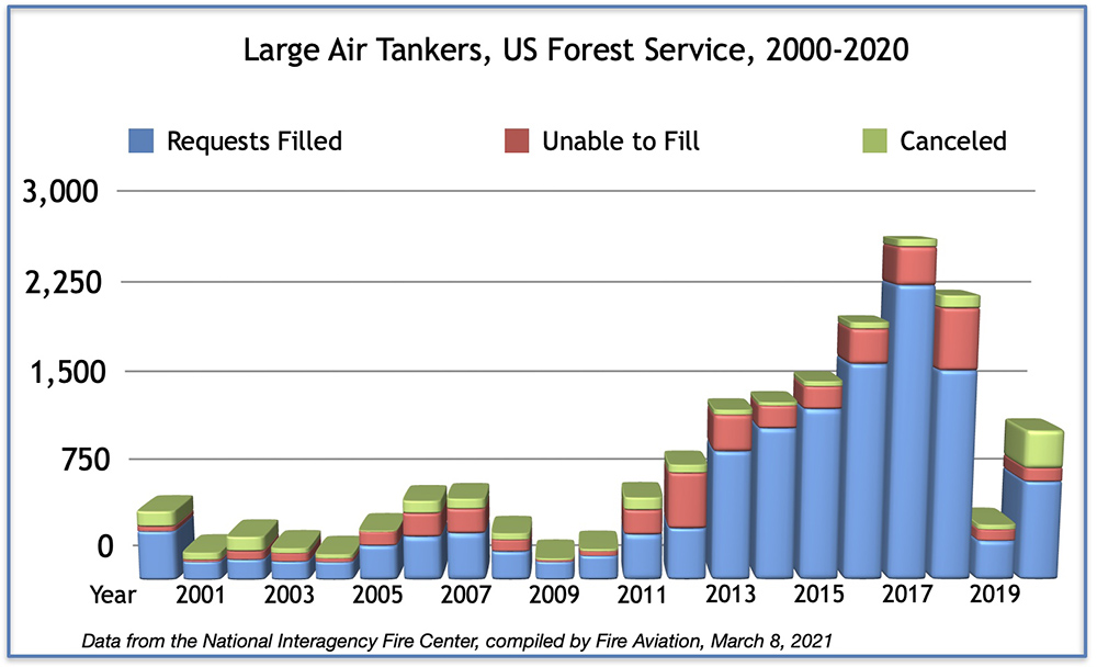 large air tanker Requests filled, UTF, and Canceled