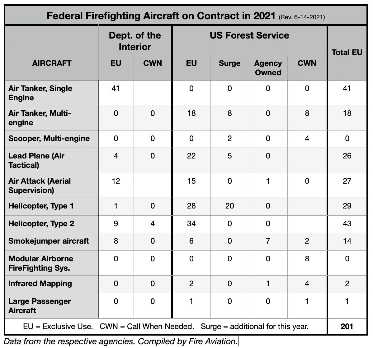 Federal fire aircraft on contract, 2021