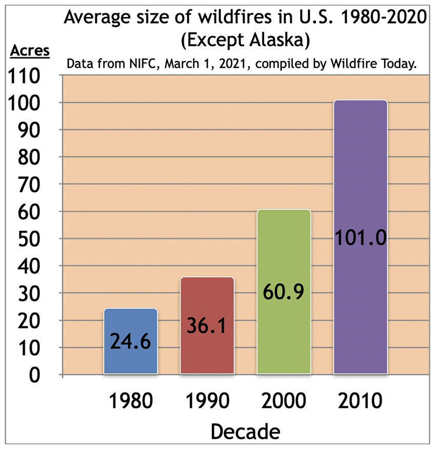 Average-size-of-US-wildfires-by-decade-